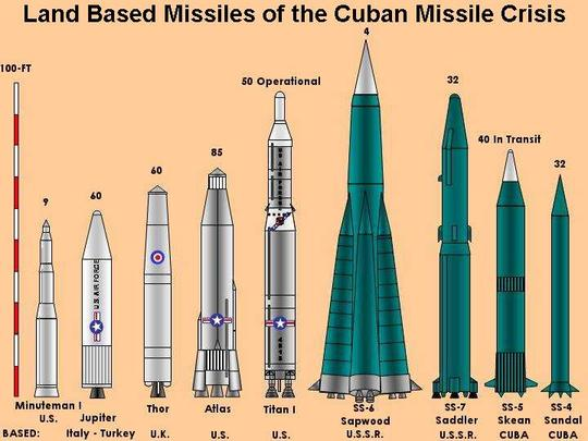 thirteen days the cuban missile crisis For thirteen days, the united states held its breath, fearing the ultimate destruction of the nation by nuclear weapons this was the cuban missile crisis, a struggle fought.